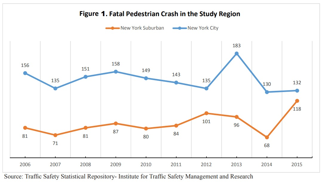 1 Pedestrian-Crashes-RTSR
