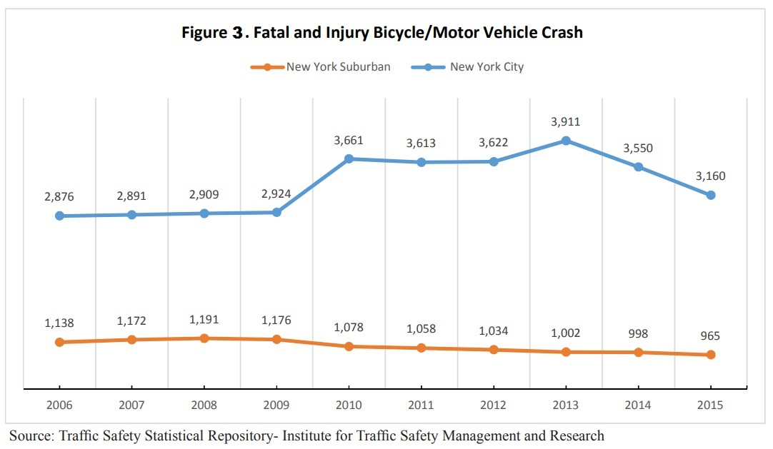3 Bicycle-Crashes-RTSR