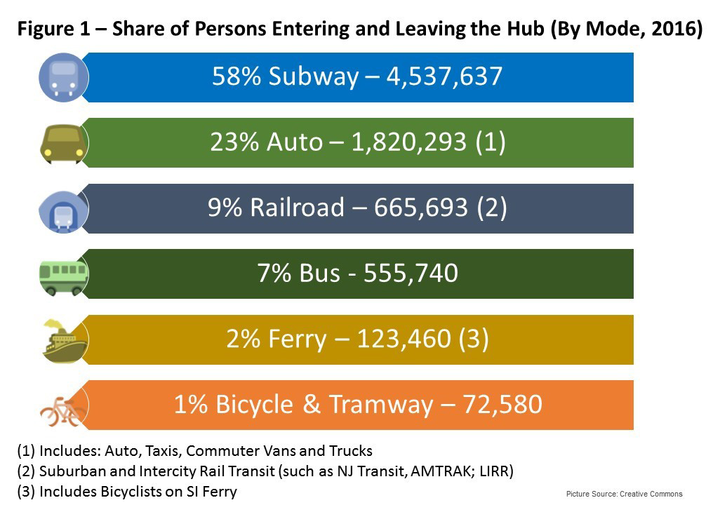 Figure 1. 58% Subway, 23% Auto, 9% Railroad, 2% Bus, 2% Ferry, 1% Bicycle and Tramway