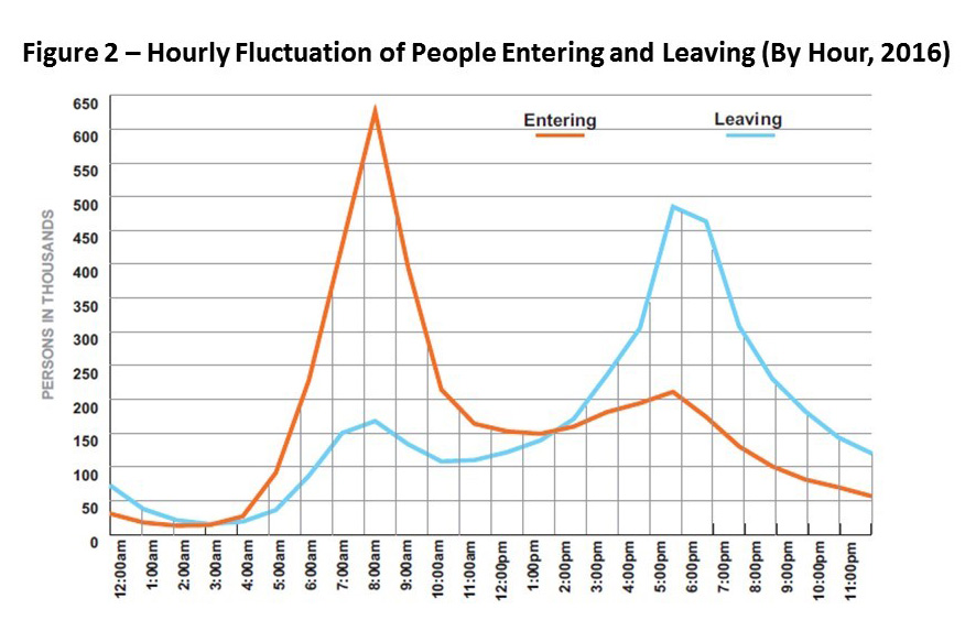 Figure 2 - Hourly Fluctuation of People Entering and Leaving (By Hour, 2016)