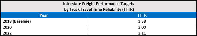 InterstateFreightPerf