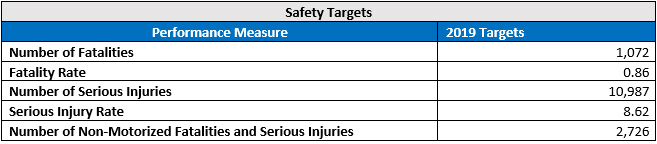 Safety Targets