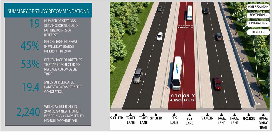 Bus Rapid Transit Design