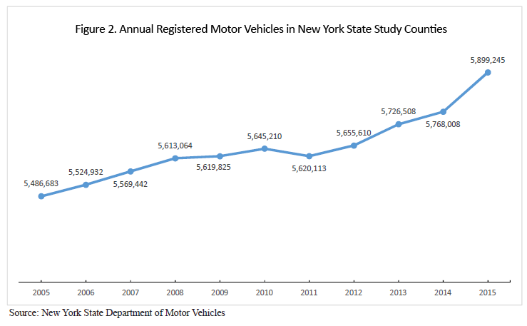 Annual Registered Motor Vehicles in New York State graph